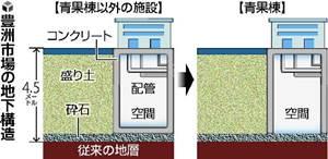 豊洲市場の地下構造.jpg